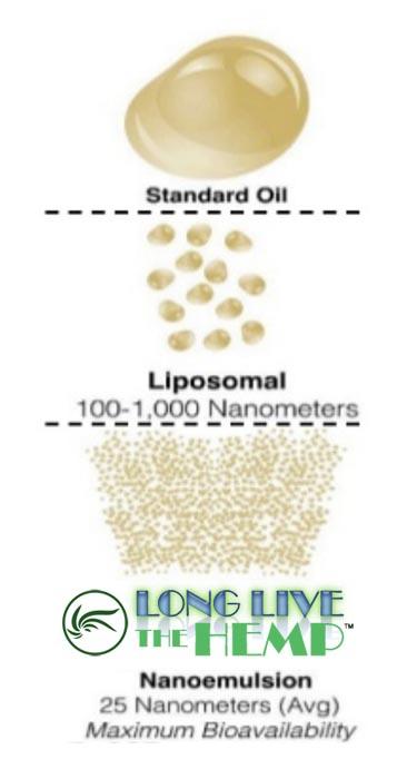 Standard CBD Oil vs. Liposomes (100-1000 nm) vs Long Live The Hemp (25 nm)